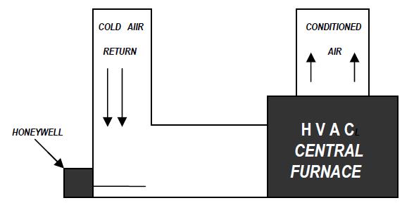 Honeywell Air Treatment System