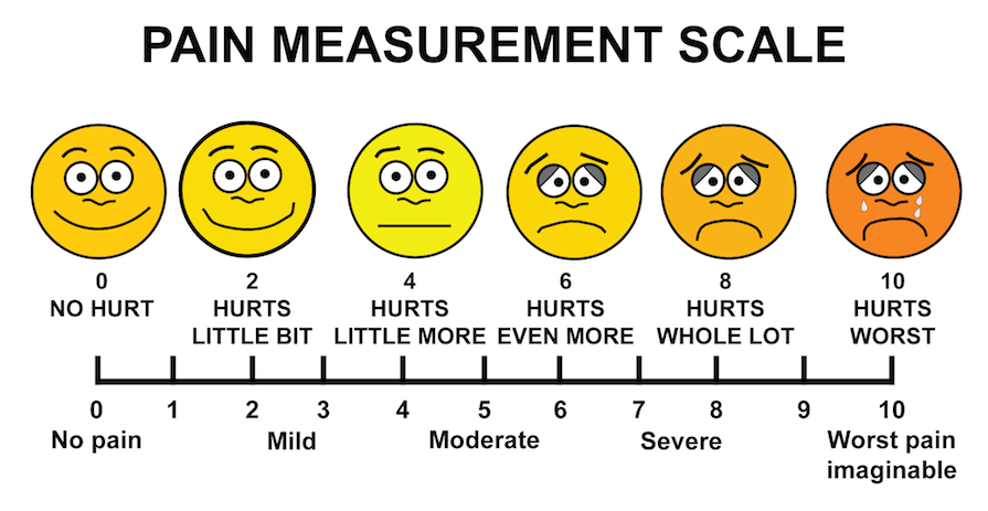 Faces Mood Rating Scale 1 10