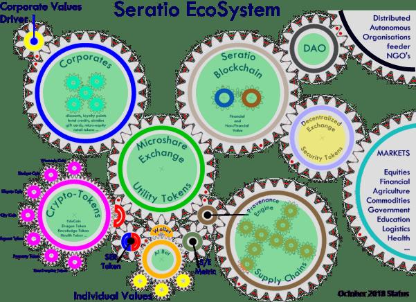 Seratio Ecosystem - circles