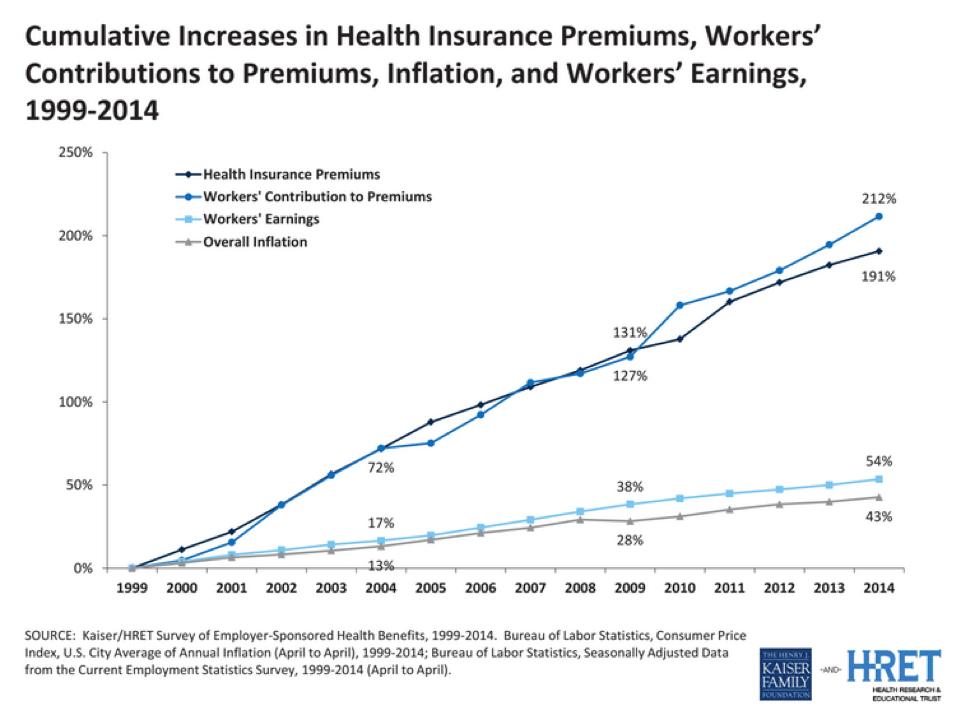 Cumulative Increases in Health Ins. premiums 99-04