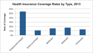 Health Insurance Coverage Rates by Type 2013