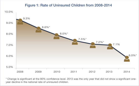 uninsured children 2014