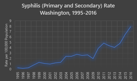 Graph showing the rate of primary and secondary syphilis per 100,000 persons in Washington state between 1995-2016. Shows increasing trend between 2013-2016. Call 253-798-6410 for a further explanation of the data.