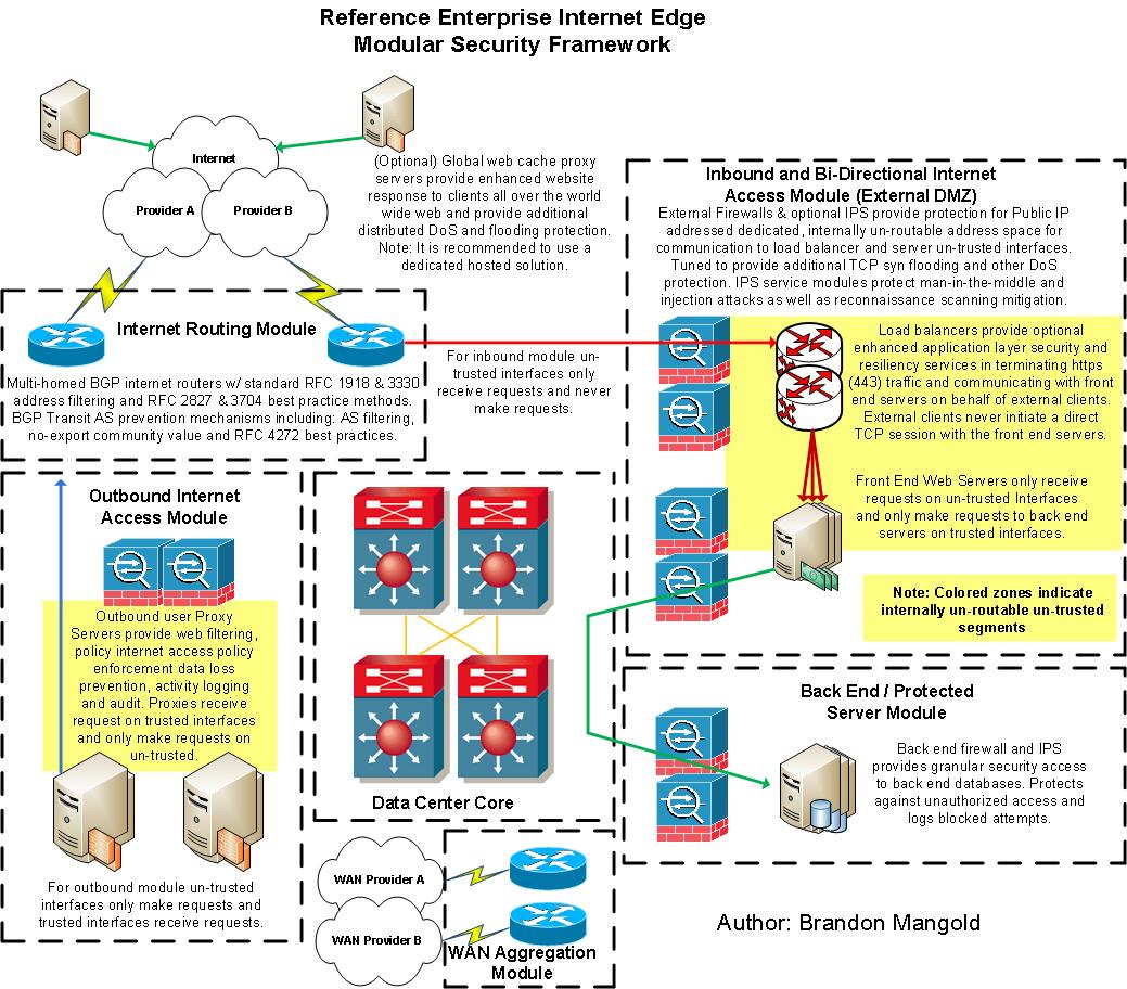 exchange server administrator resume sample sample network