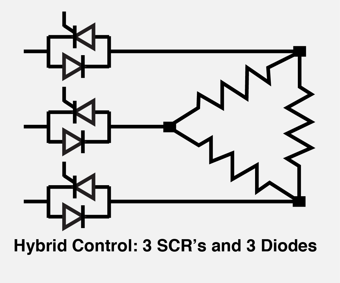 Load Configurations