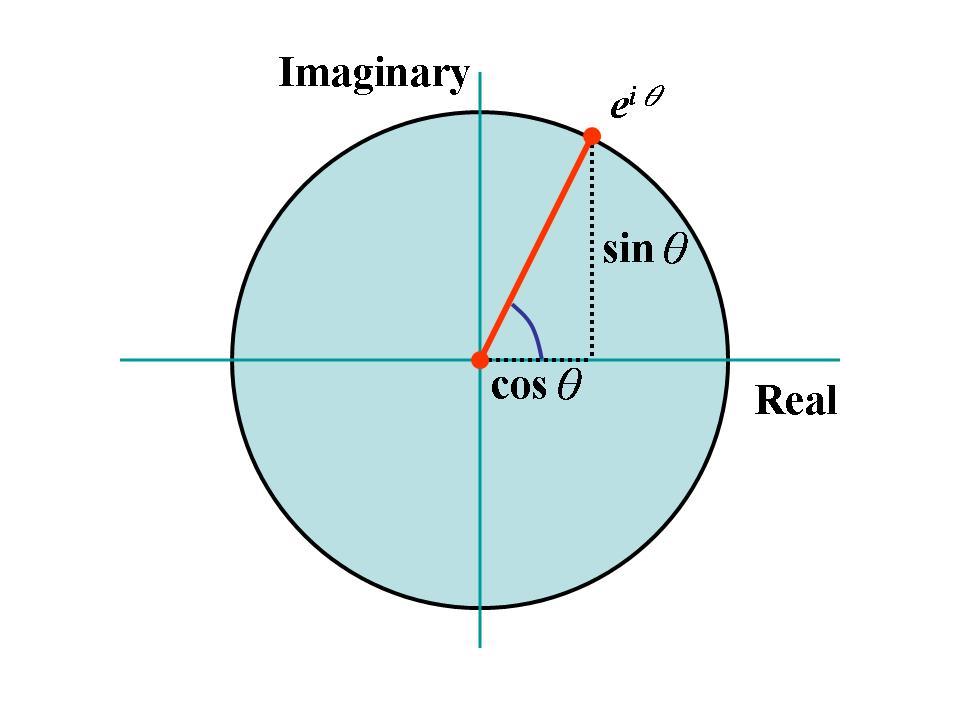 歐拉恆等式──最優美的數學定理 | 線代啟示錄