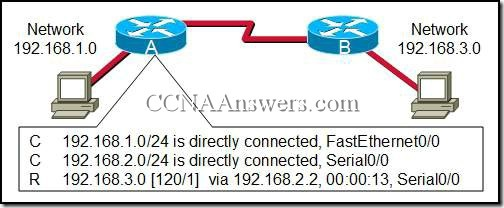 CCNA1Chapter11V4.0Answers6 thumb CCNA 1 Chapter 11 V4.0 Answers
