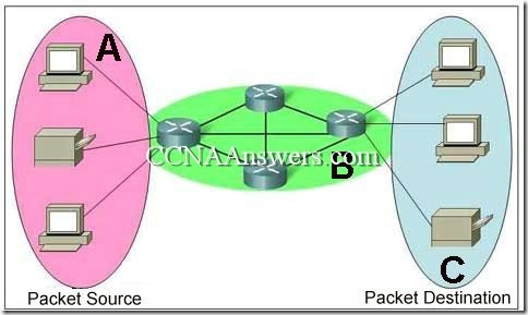 CCNA1Chapter24 thumb CCNA 1 Chapter 2 V4.0 Answers