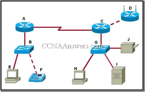 CCNA1Chapter26 thumb CCNA 1 Chapter 2 V4.0 Answers