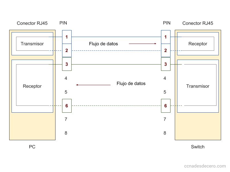 Ejemplo de conexión RJ45 a 10 y 100 Mbps con dos pares de cobre entre un PC y un Switch