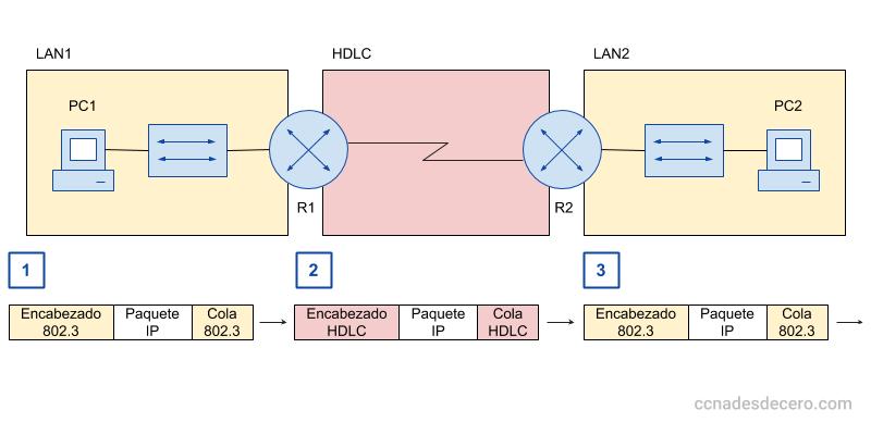 Encapsulación y Desencapsulación en HDLC