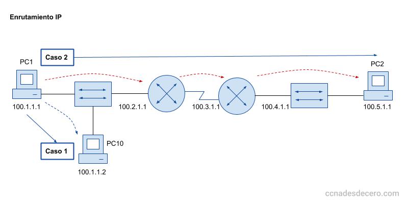 Enrutamiento IP - Ruteo en una misma subred y en subredes distintas