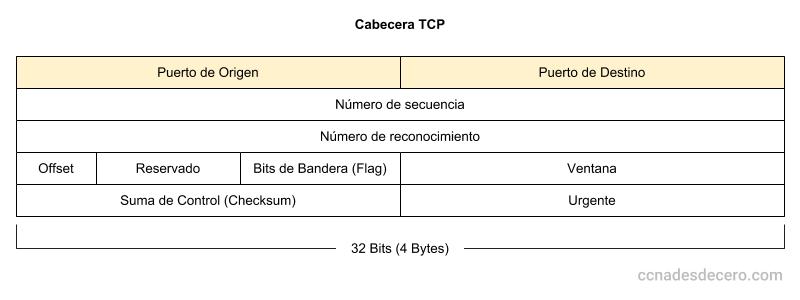Campos de la Cabecera TCP