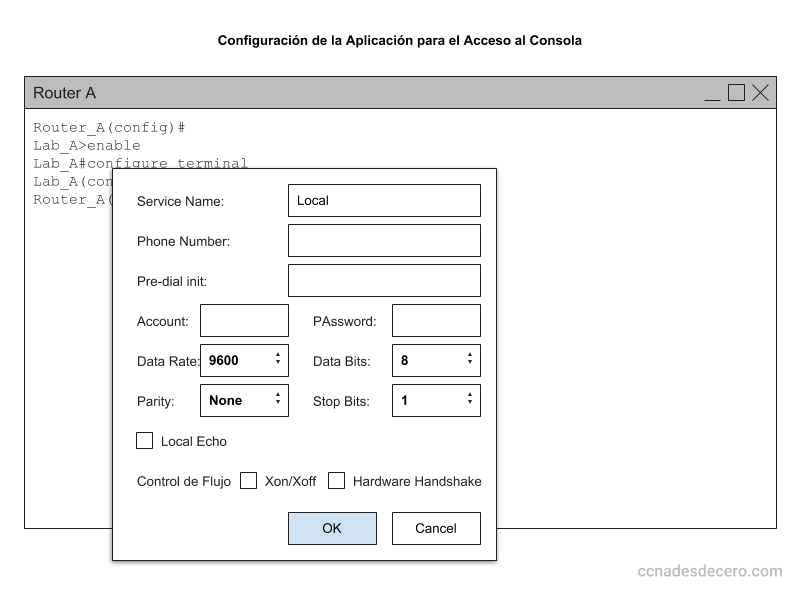 Configuración de la aplicación para Ingresar a Consola