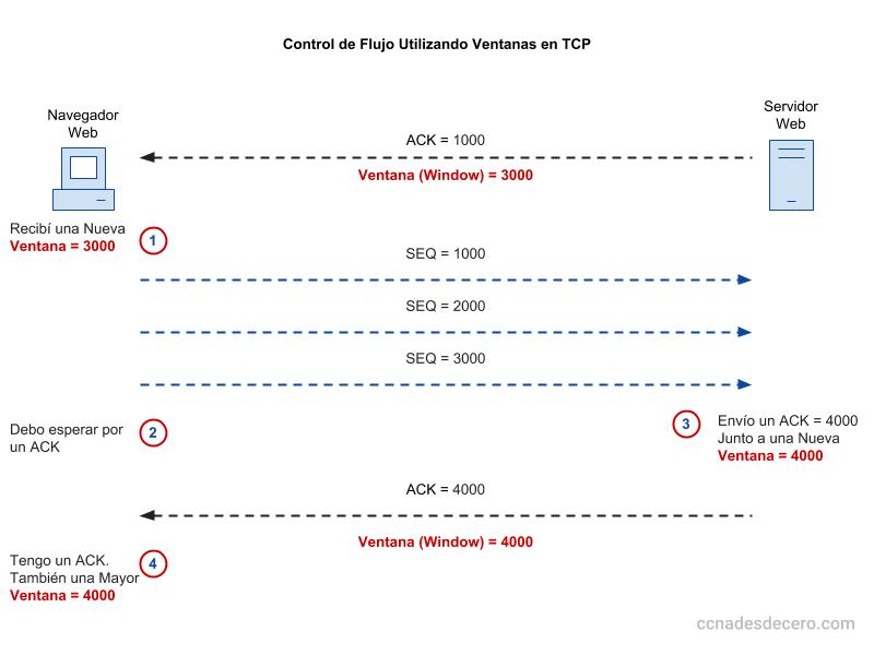 Control de Flujo Utilizando una Ventana en TCP