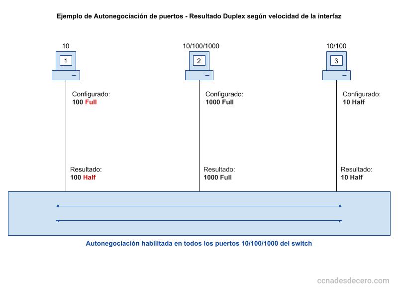 Autonegociación de Duplex en Puertos de un Switch