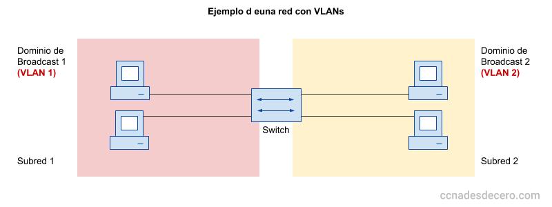 Qué es una VLAN y para qué sirven las VLANs