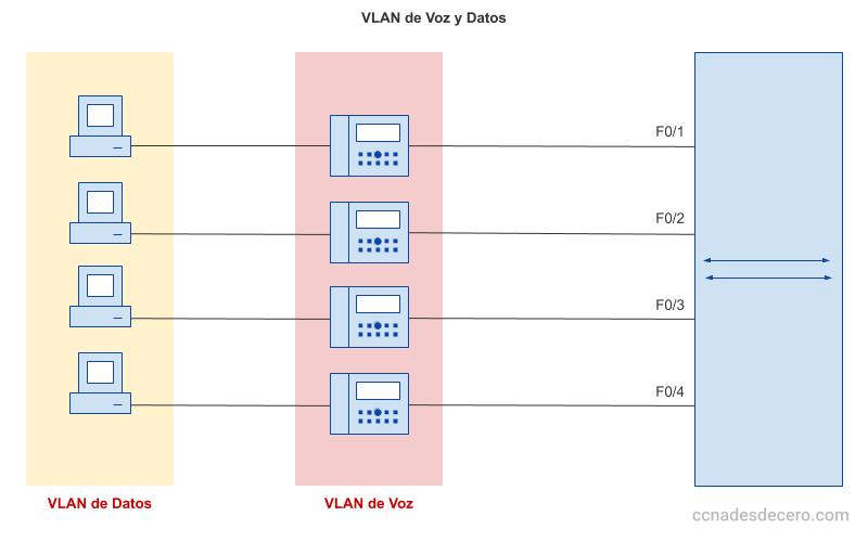 VLAN de Voz y VLAN de Datos por un único cable UTP