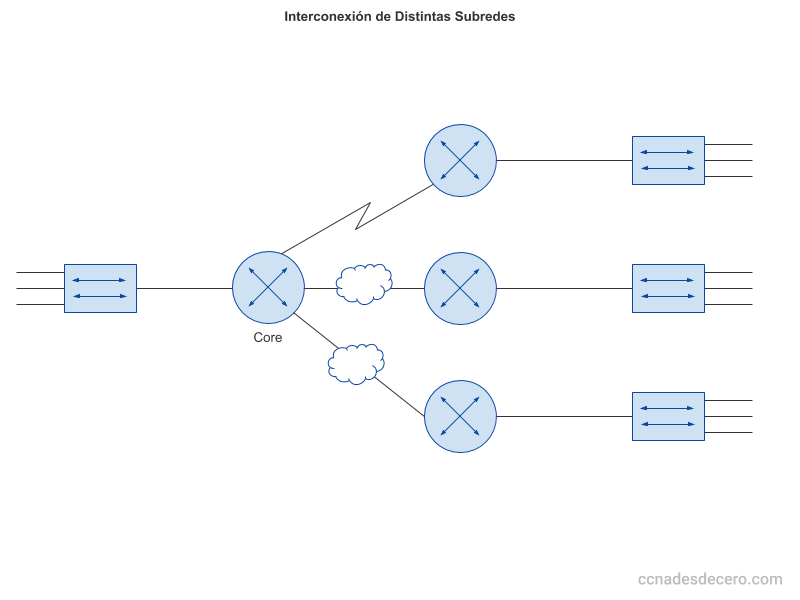 Interconexión de Subredes