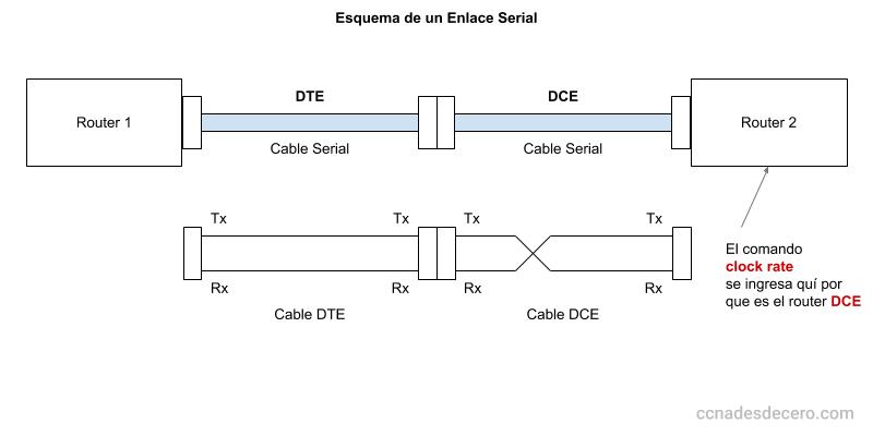 Esquema de un Enlace Serial (DTE-DCE)