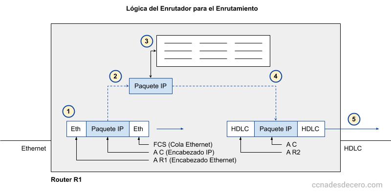 Lógica del Enrutamiento en el Router