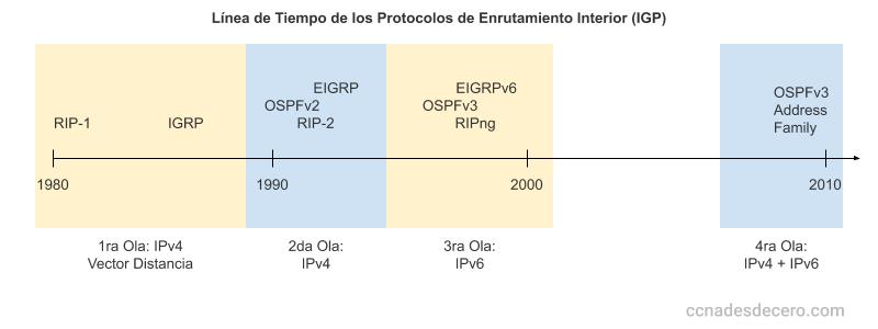 Línea de tiempo de los protocolos de enrutamiento interior (IGP)