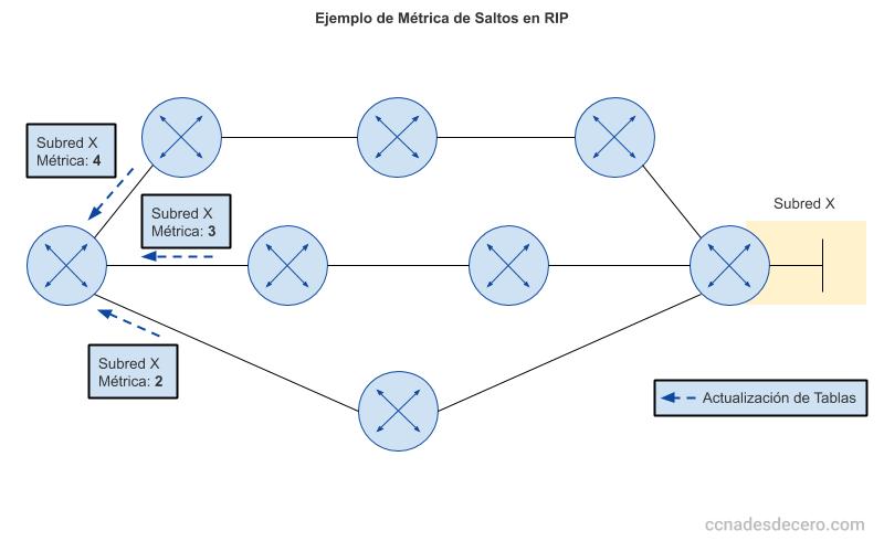 Ejemplo de Métrica de Saltos en el Protocolo RIP