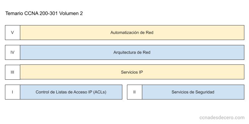 Temario CCNA 200-301 Volumen 2