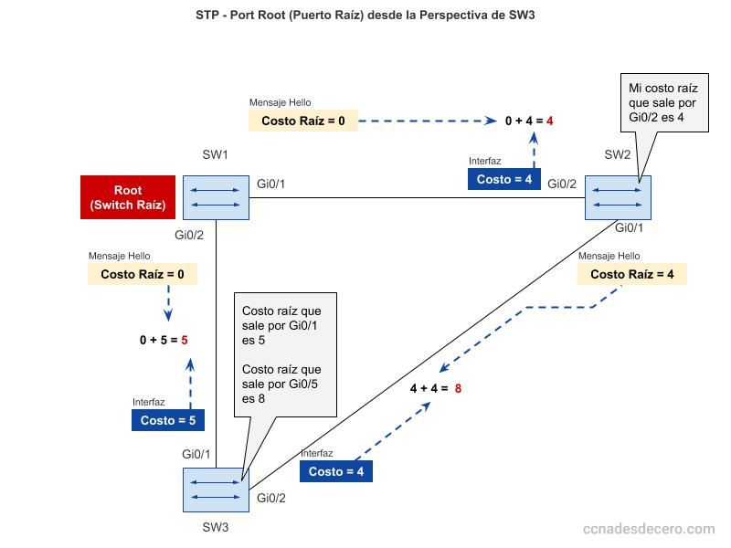 Cómo STP/RSTP calcula el costo desde la perspectiva de SW3 hacia el switch raíz