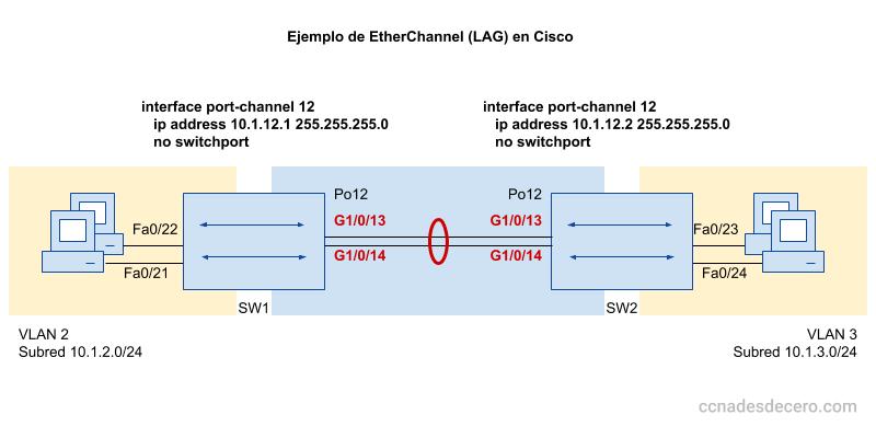 Configurar EtherChannel en switch Capa 3