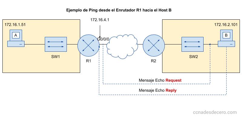 Ejemplo de un Ping desde un router Cisco a una PC
