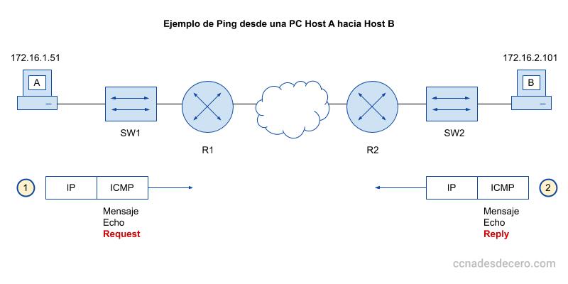 Qué es Ping y Cómo Funciona Ping