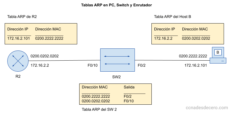 Tablas ARP en una PC, un Switch y un Router Cisco