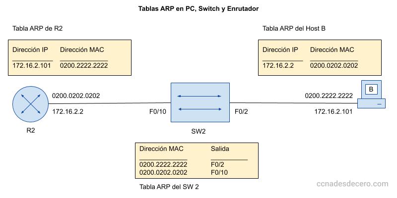 Tablas ARP en una PC, un Switch y un Enrutador Cisco