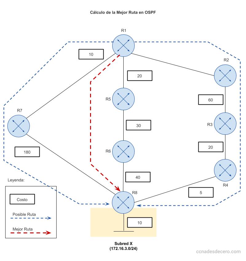 Calculo (Costo) de la Mejor Ruta en OSPF