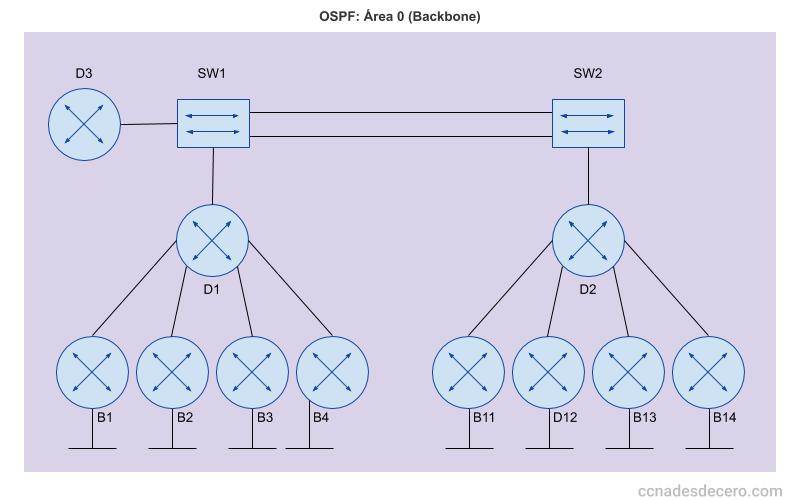 El área 0 o backbone en OSPF
