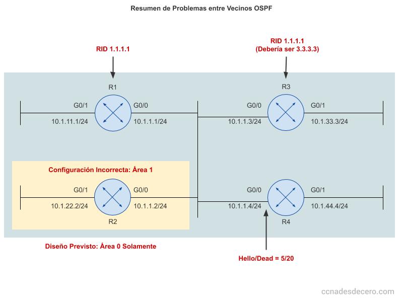 Relaciones de Vecinos OSPF y Problemas