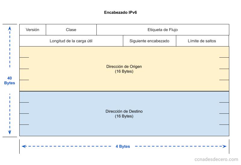 Encabezado IPv6 - Qué es IPv6