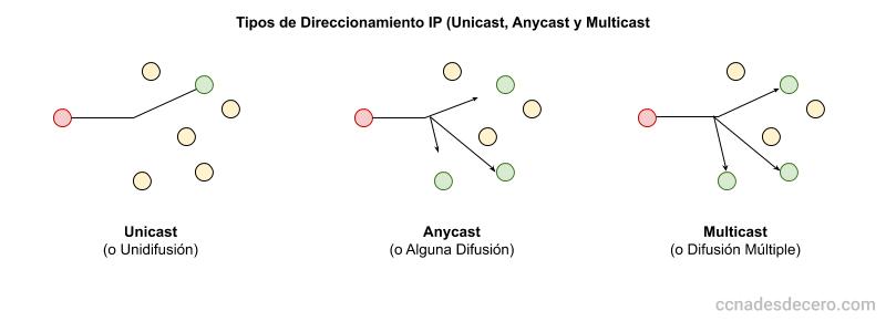 Tipos de Direccionamiento IP: Unicast, Anycast y Multicast