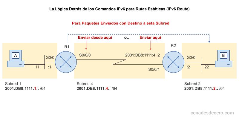 Distintos Comandos IPv6 Route para crear rutas estáticas