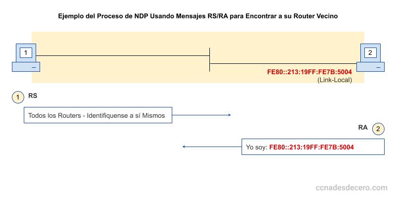 Ejemplo de Mensajes NDP RS y RA NS/NA en el proceso de descubrimiento de su Router vecino