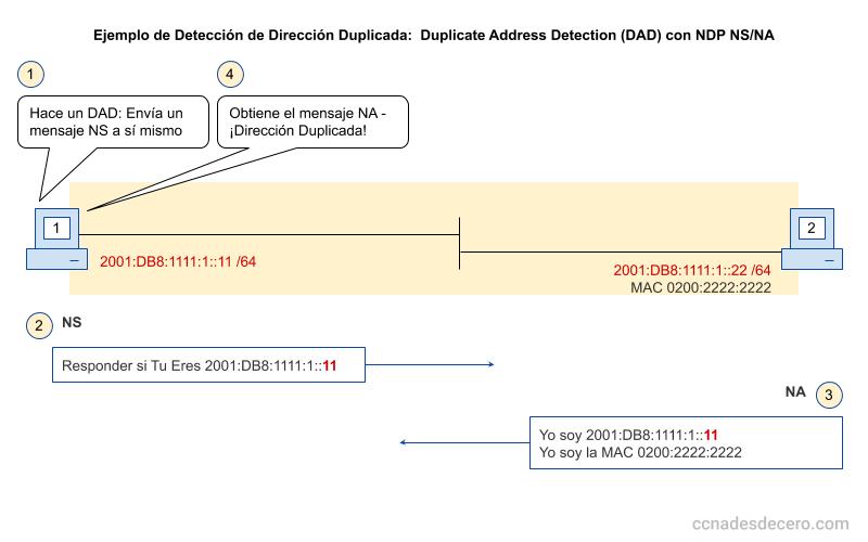 Detección de Dirección Duplicada en IPv6 usando DAD con NDP NS/NA