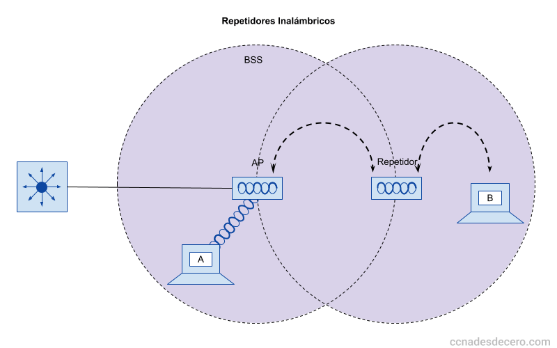 Repetidores Inalámbricos