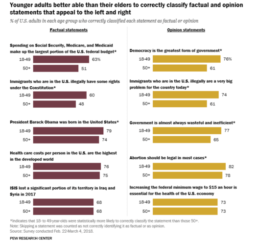 Pew Research Poll Opinion vs. Fact.png
