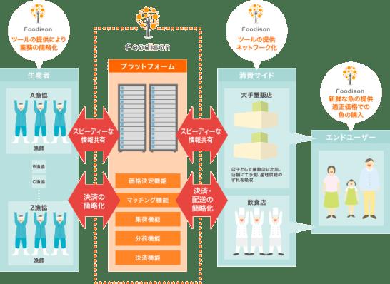 http://foodison.jp/service/