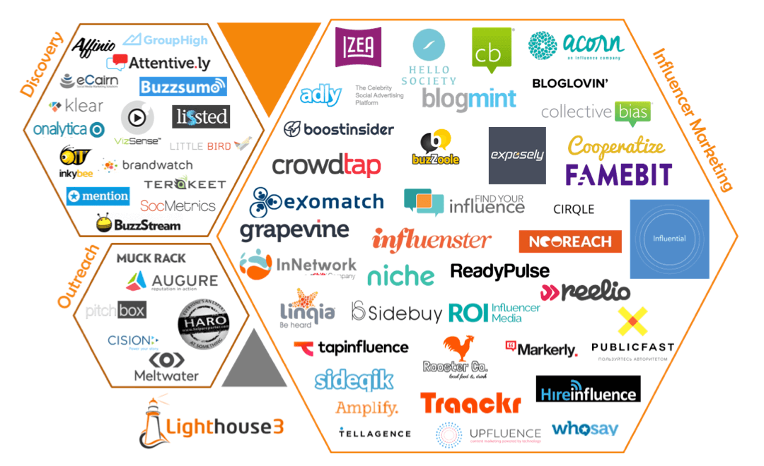 "Introducing the ""Influencer Marketing Technology Landscape"""