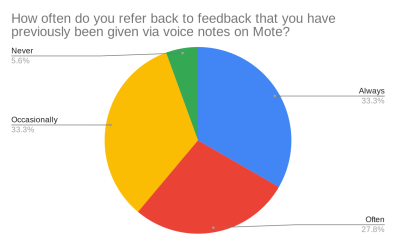 A chart showing responses to how often they relisten to the Mote voice notes.