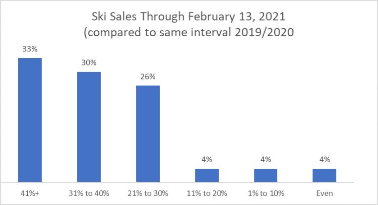 Ski Sales Graph