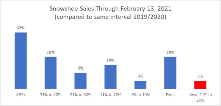 Snowshoe Sales