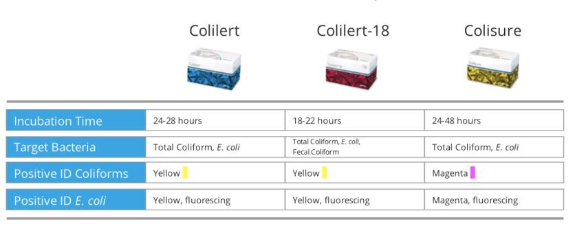 IDEXX Colilert Colilert18 and Colusure